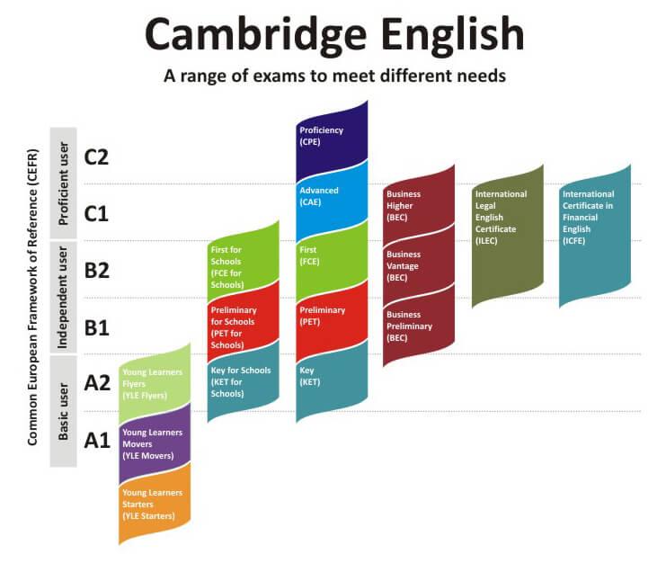 Niveles de Ingles A1, A2, B1, B2